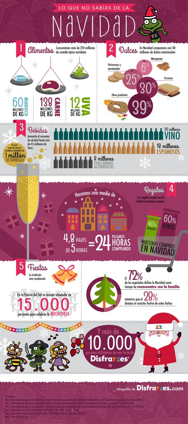 Lo que no sabías de la Navidad (España)